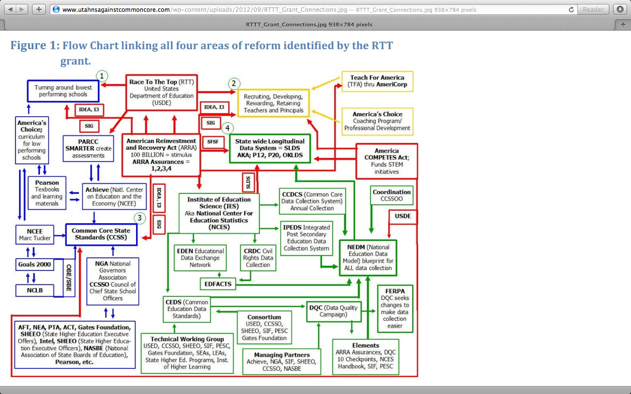 Screen shot 2012 09 29 at 100256 amg race to the top reform flow chart geenschuldenfo Images